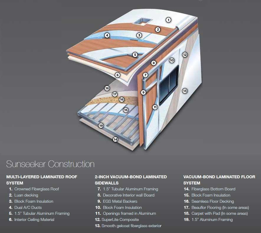 sunseeker rv wiring diagram rv battery diagram