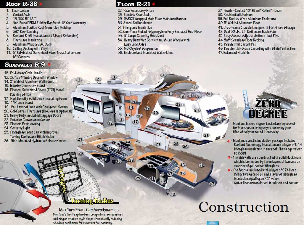 keystone montana fifth wheel construction keystone montana fifth wheel construction jpg typical 5th wheel rv wiring diagram at soozxer.org