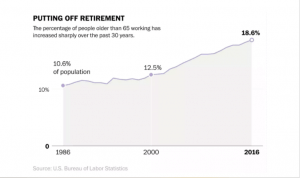 Putting Off Rretirement