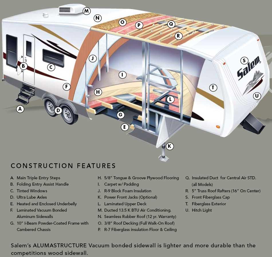 Forest River Salem LA travel trailer construction - large picture