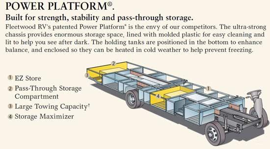 Fleetwood Southwind motorhome Power Platform