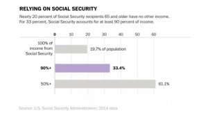 Relying On Social Security Chart