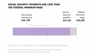 Social Security Less Than Federal Min Wage