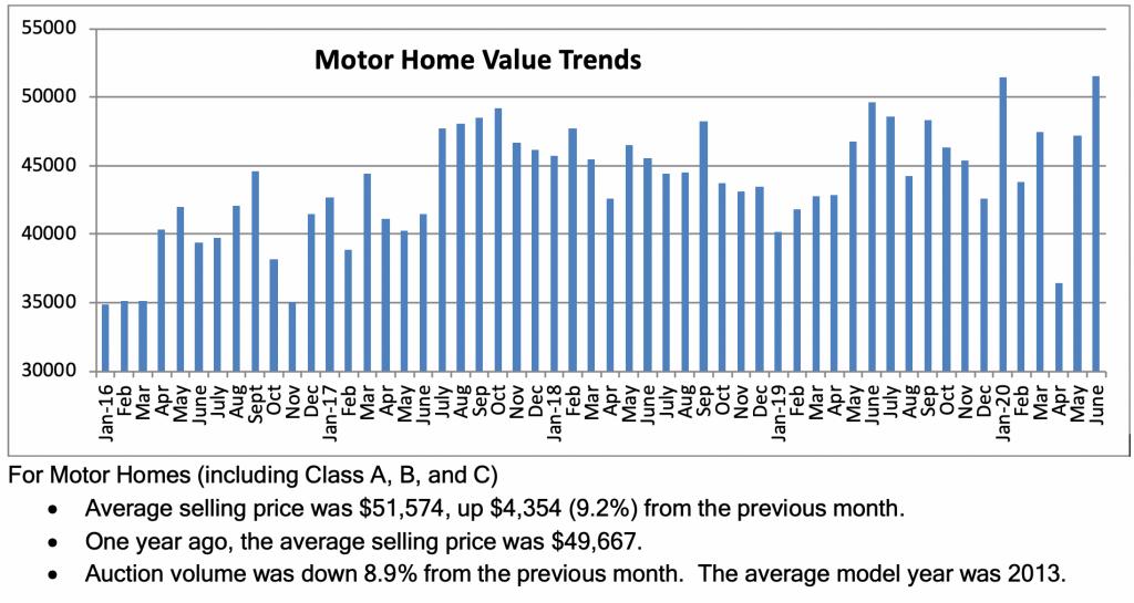 rv market data
