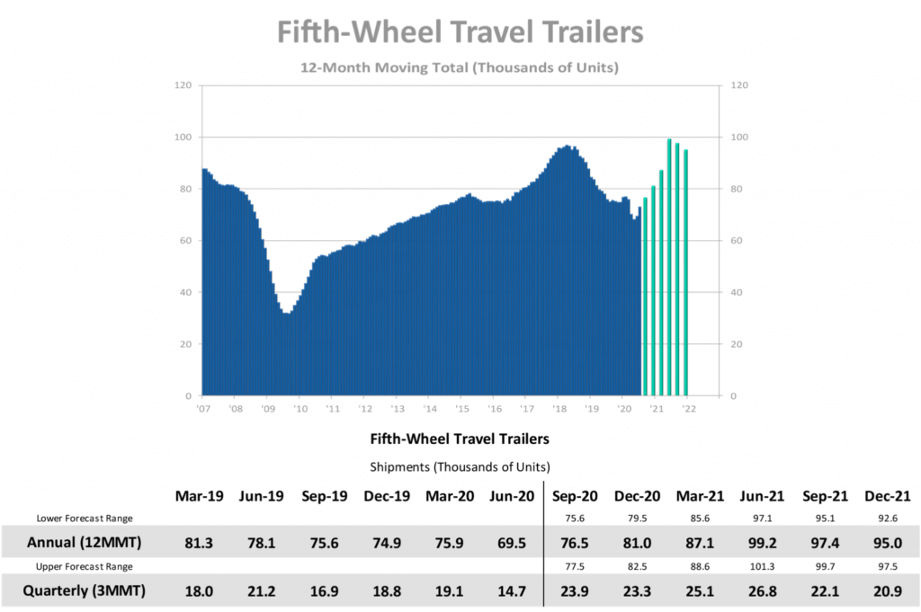 surge in fifth wheels 2020