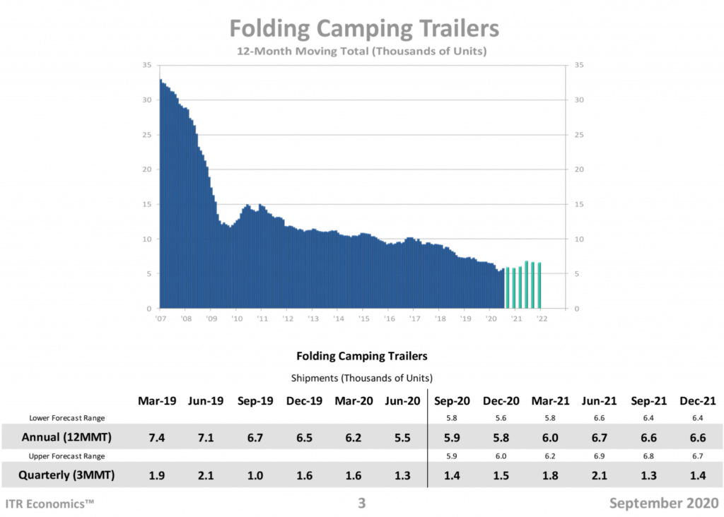 surge in folding camping trailers 2020