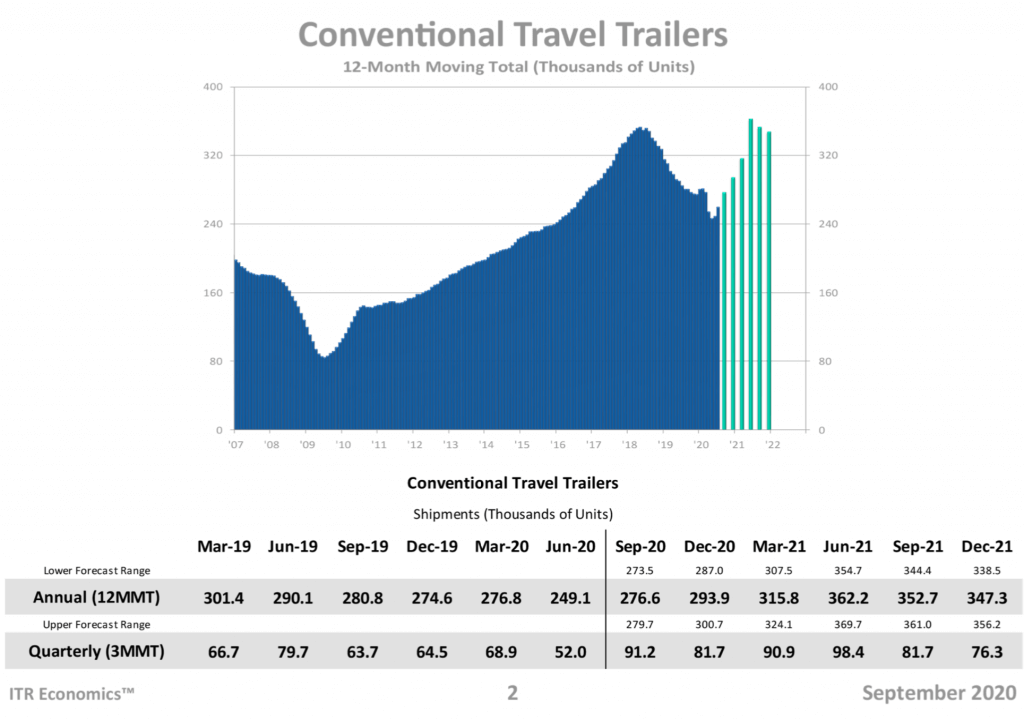 surge in travel trailers 2020