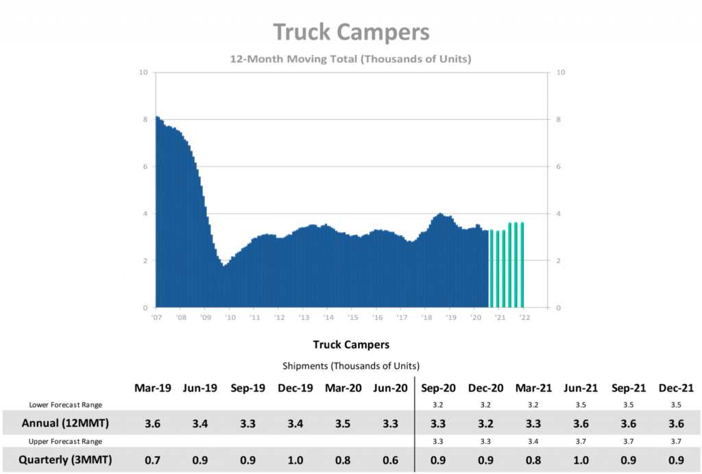 surge in truck campers 2020